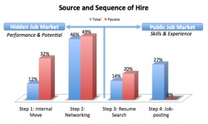 Source&Sequence of Hire